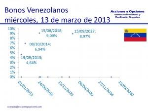 Bonos Venezolanos
