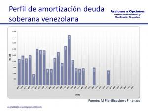 Bonos Venezolanos Amortización